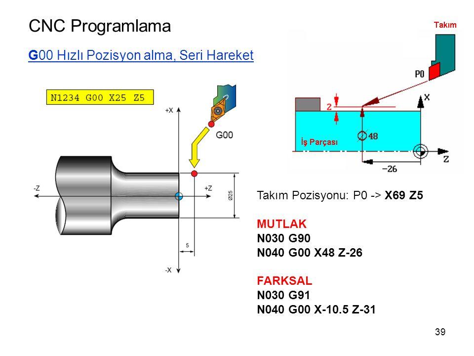 CNC Programlama G00 Hızlı Pozisyon alma, Seri Hareket