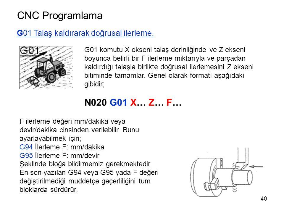 CNC Programlama N020 G01 X… Z… F…