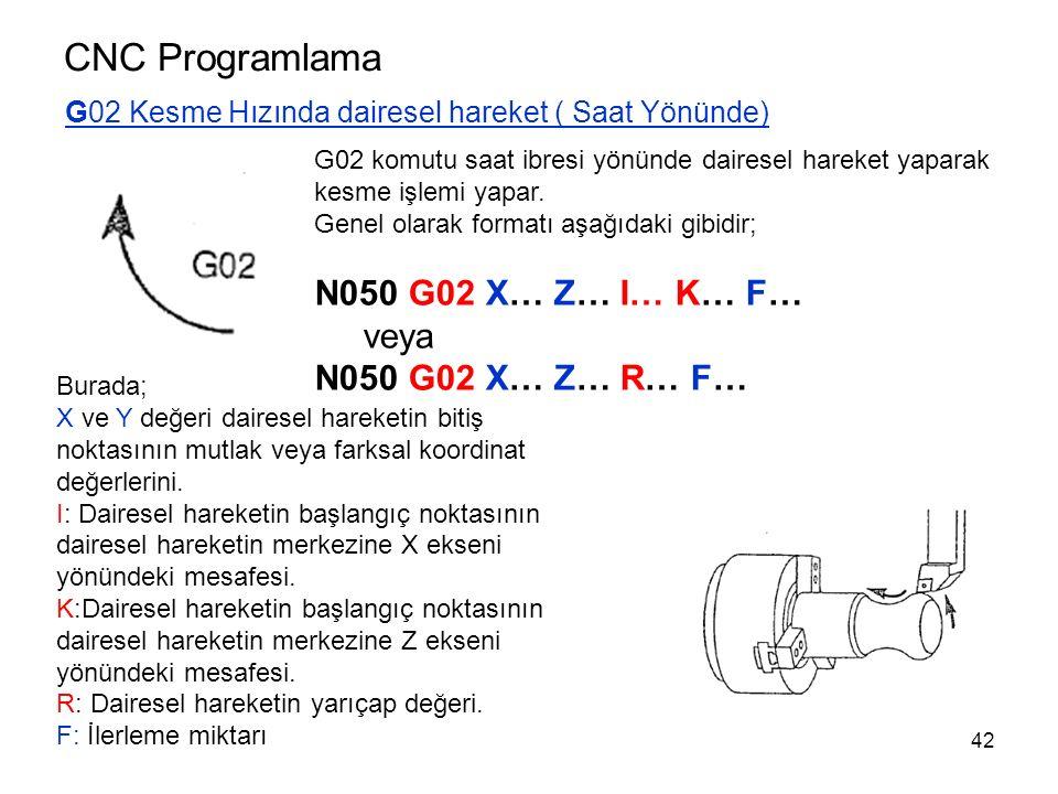 CNC Programlama N050 G02 X… Z… I… K… F… veya N050 G02 X… Z… R… F…