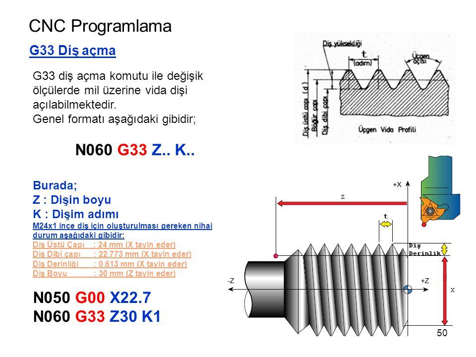 CNC Programlama N060 G33 Z.. K.. N050 G00 X22.7 N060 G33 Z30 K1