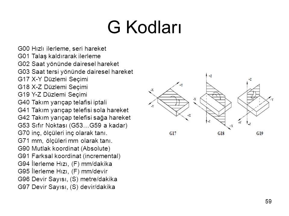 G Kodları G00 Hızlı ilerleme, seri hareket