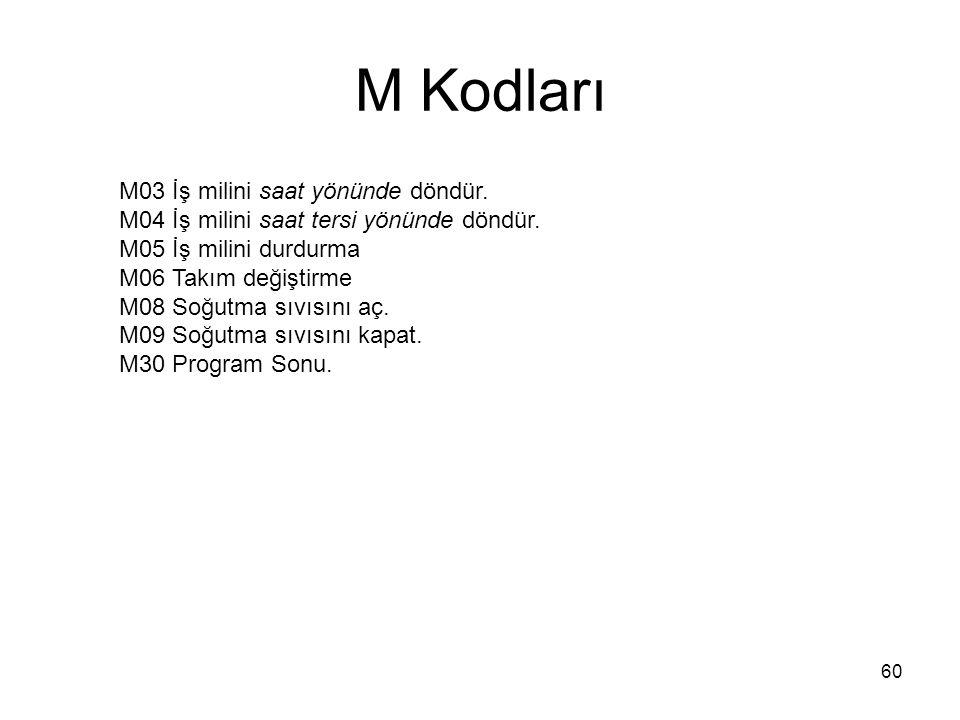 M Kodları M03 İş milini saat yönünde döndür.