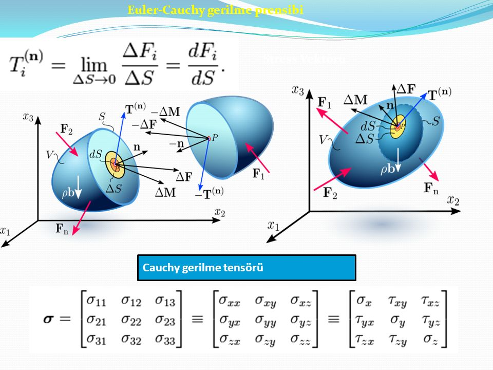 Euler-Cauchy gerilme prensibi