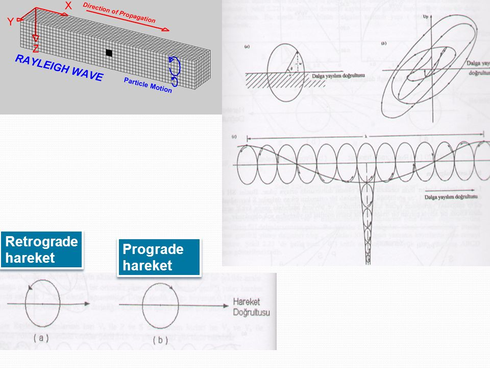 Retrograde hareket Prograde hareket