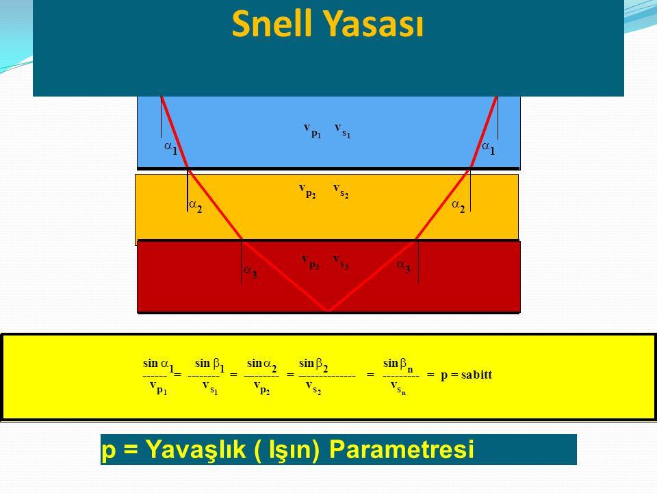 Snell Yasası p = Yavaşlık ( Işın) Parametresi v v a a v v a a v v a a