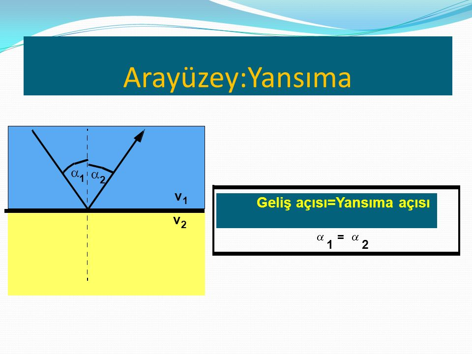 Arayüzey:Yansıma a a 1 2 v 1 Geliş açısı=Yansıma açısı v 2 a = a 1 2