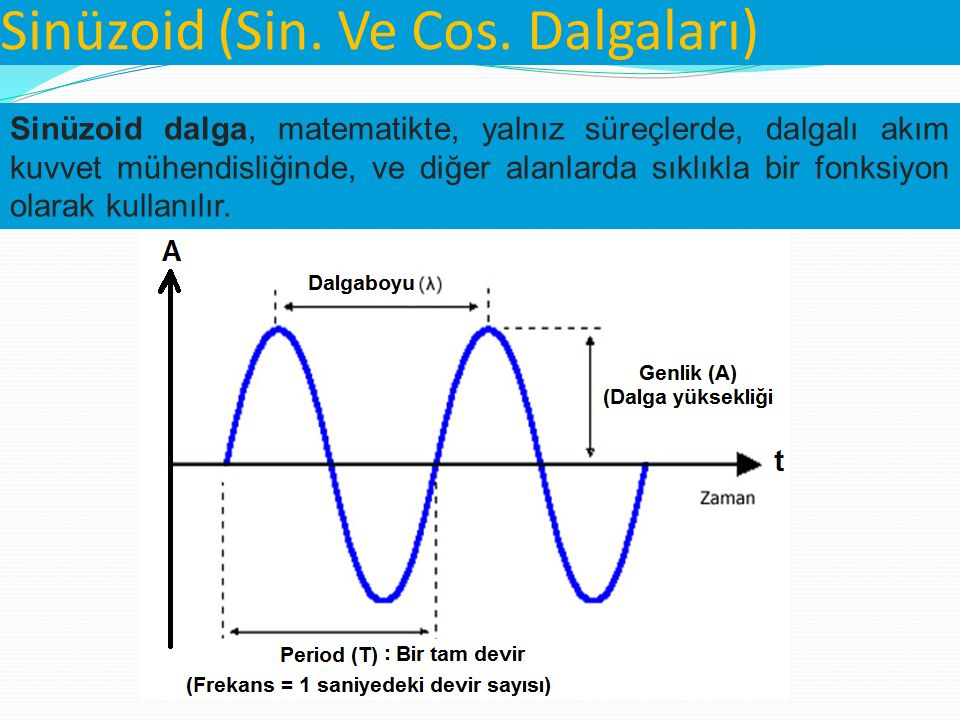 Sinüzoid (Sin. Ve Cos. Dalgaları)