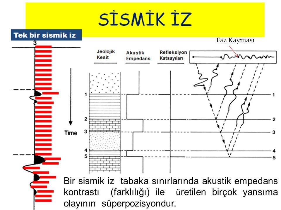 Faz Kayması Bir sismik iz tabaka sınırlarında akustik empedans kontrastı (farklılığı) ile üretilen birçok yansıma olayının süperpozisyondur.