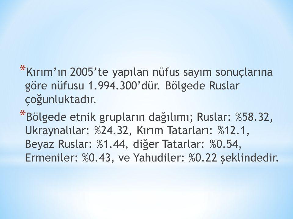 Kırım'ın 2005'te yapılan nüfus sayım sonuçlarına göre nüfusu 1. 994