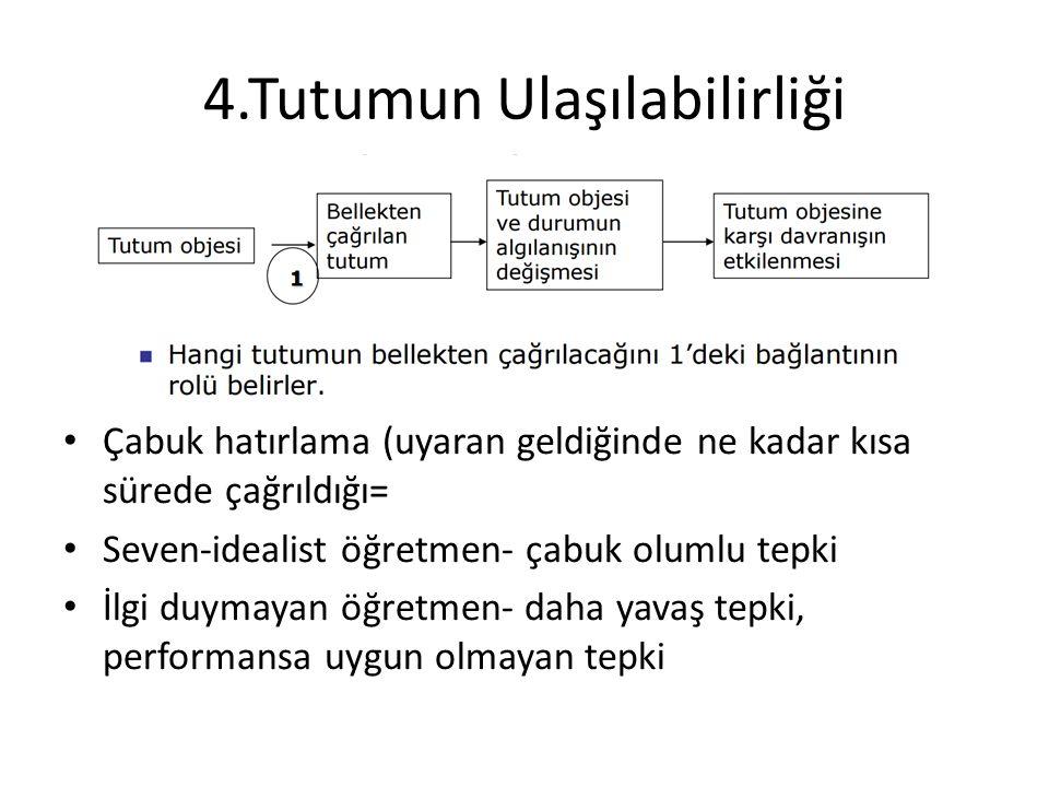 4.Tutumun Ulaşılabilirliği