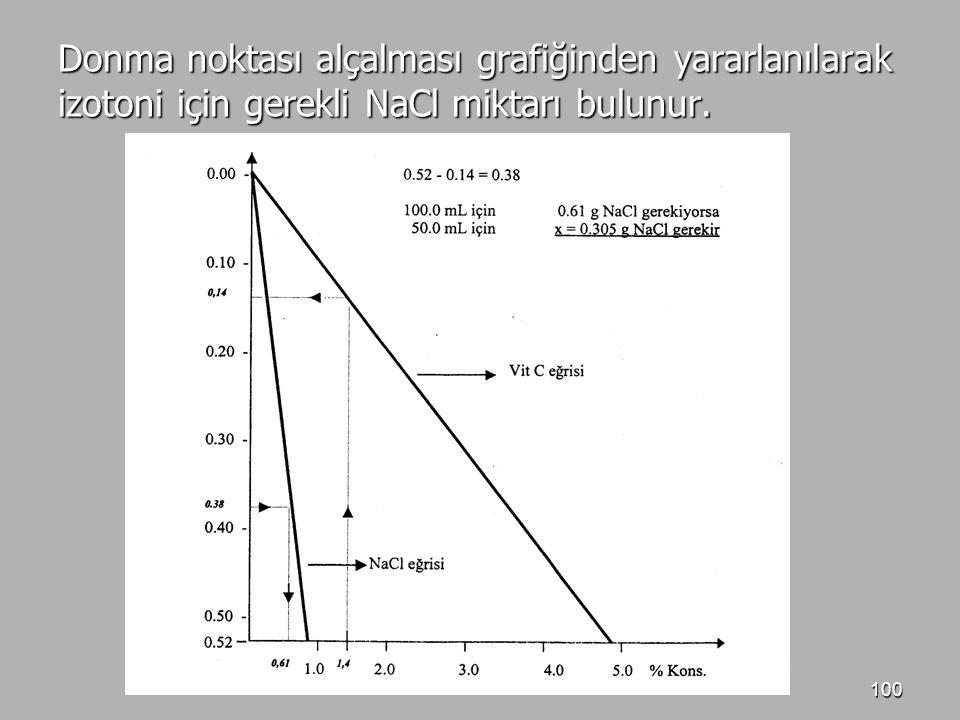 Donma noktası alçalması grafiğinden yararlanılarak izotoni için gerekli NaCl miktarı bulunur.
