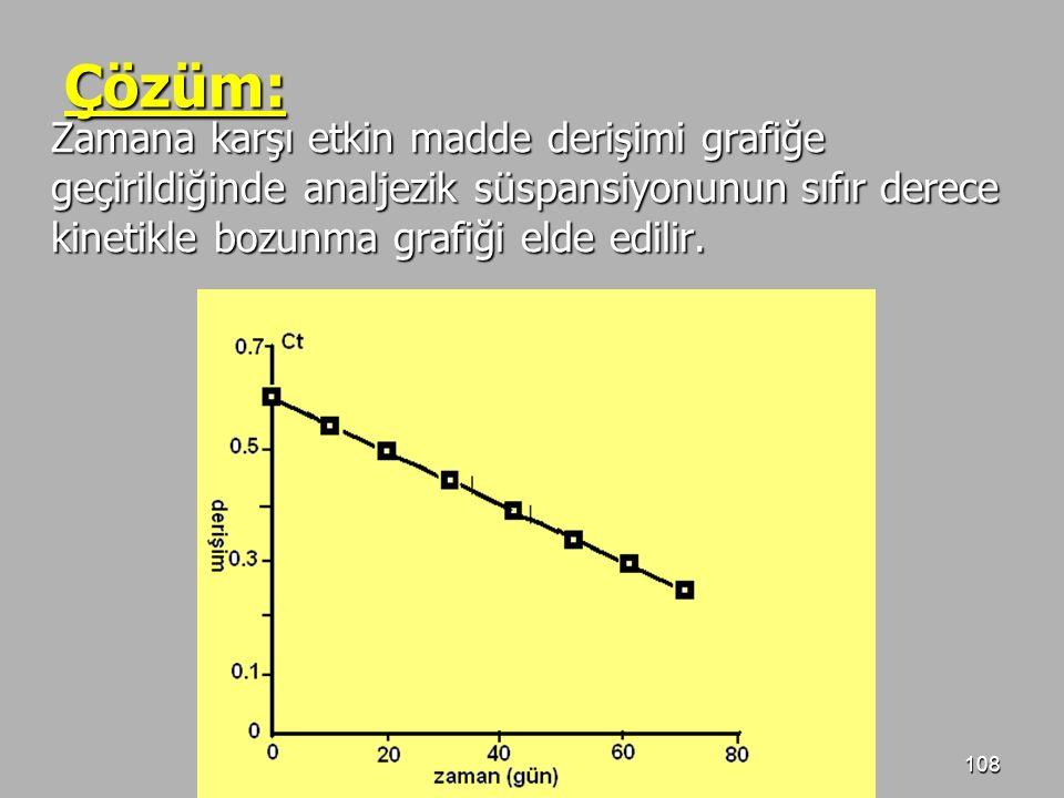 Çözüm: Zamana karşı etkin madde derişimi grafiğe geçirildiğinde analjezik süspansiyonunun sıfır derece kinetikle bozunma grafiği elde edilir.