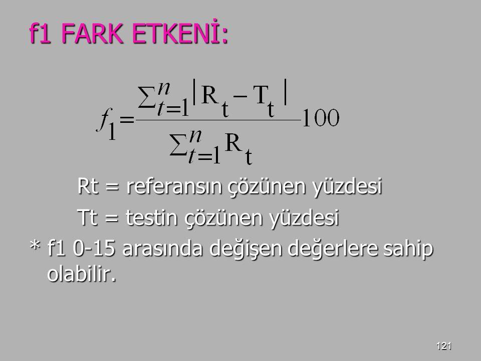 f1 FARK ETKENİ: Rt = referansın çözünen yüzdesi