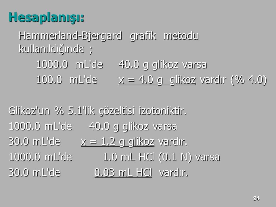 Hammerland-Bjergard grafik metodu kullanıldığında ;