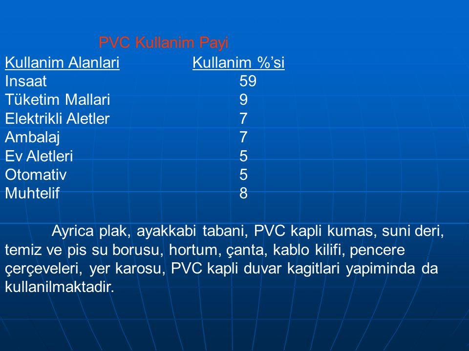 PVC Kullanim Payi Kullanim Alanlari Kullanim %'si Insaat 59