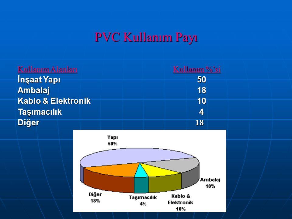 PVC Kullanım Payı Kullanım Alanları Kullanım %'si İnşaat Yapı 50