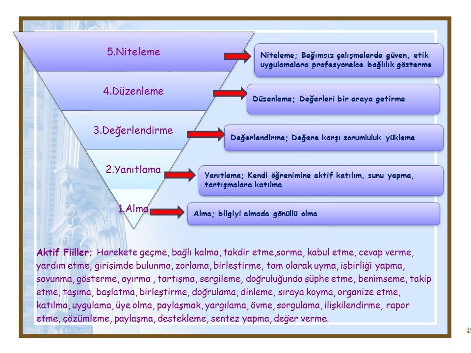 5.Niteleme 4.Düzenleme 3.Değerlendirme 2.Yanıtlama 1.Alma