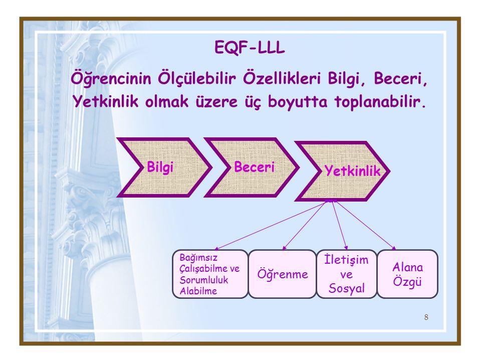 EQF-LLL Öğrencinin Ölçülebilir Özellikleri Bilgi, Beceri, Yetkinlik olmak üzere üç boyutta toplanabilir.