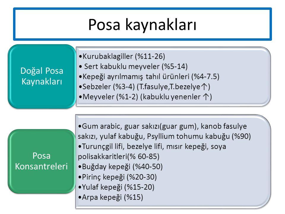 Posa kaynakları Doğal Posa Kaynakları Kurubaklagiller (%11-26)