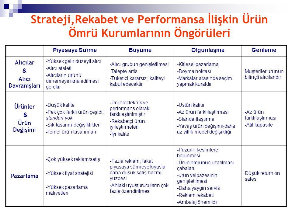 Strateji,Rekabet ve Performansa İlişkin Ürün Ömrü Kurumlarının Öngörüleri