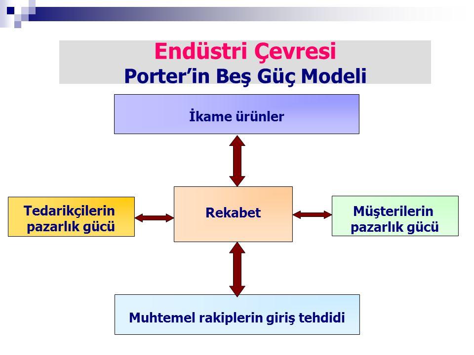 Endüstri Çevresi Porter'in Beş Güç Modeli
