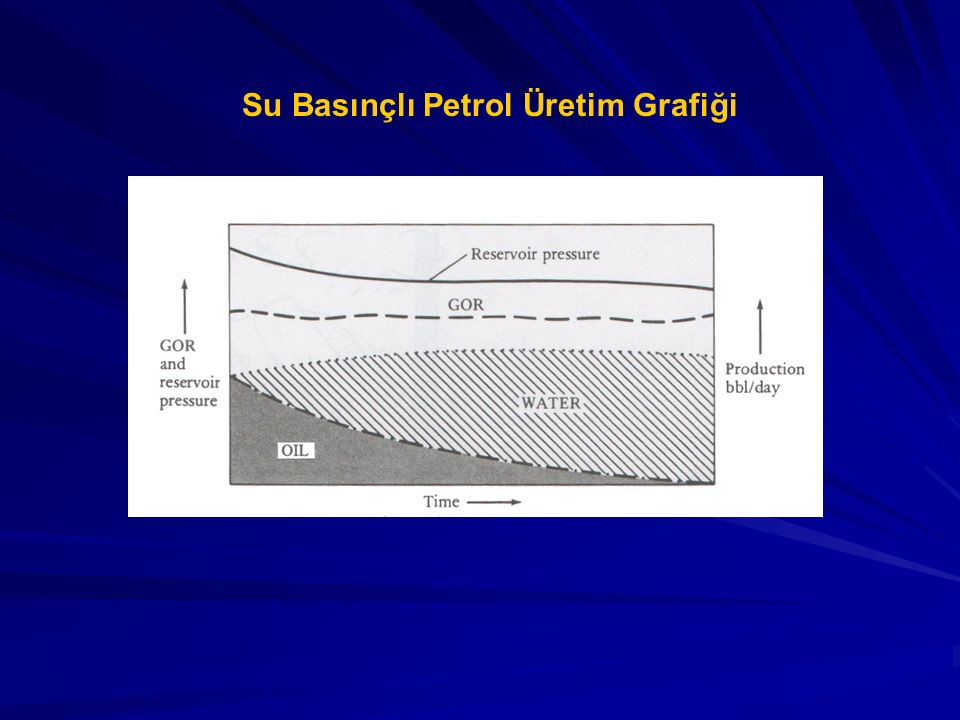 Su Basınçlı Petrol Üretim Grafiği