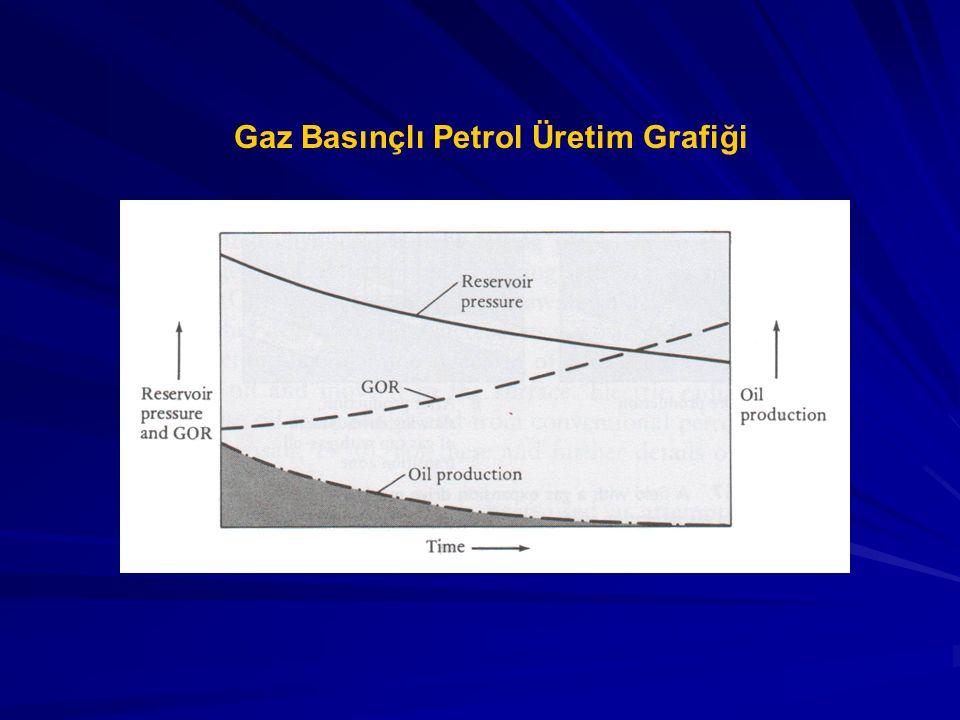Gaz Basınçlı Petrol Üretim Grafiği