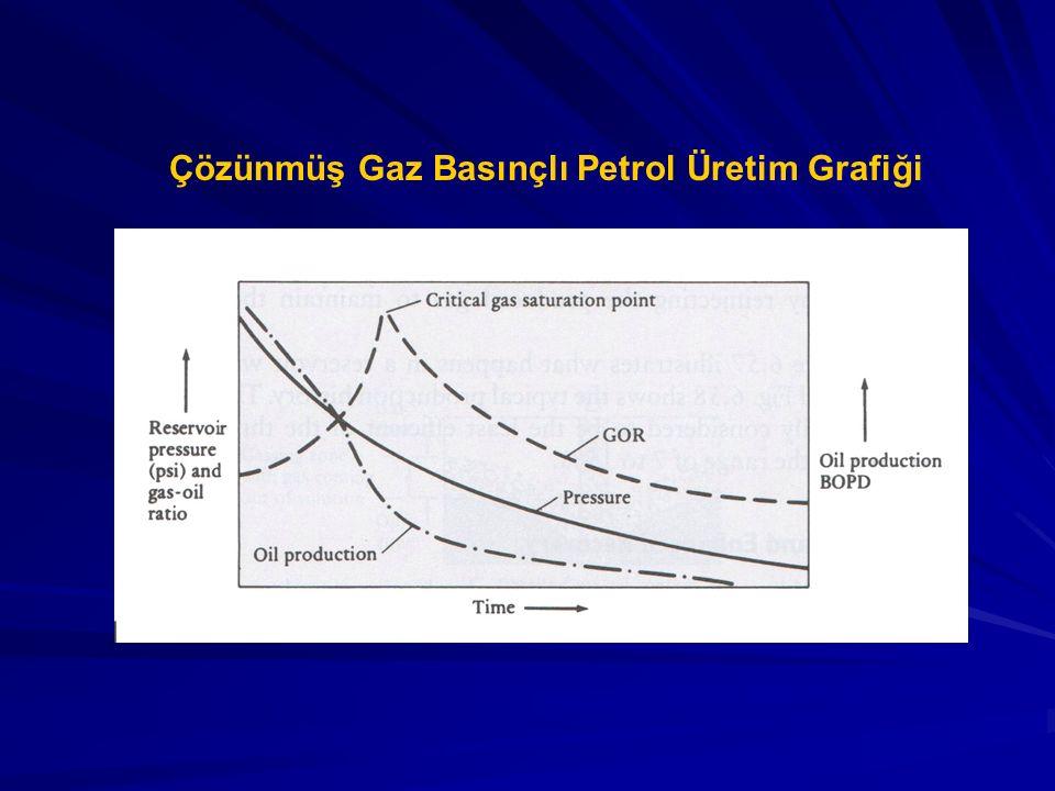 Çözünmüş Gaz Basınçlı Petrol Üretim Grafiği