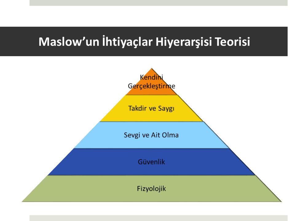 Maslow'un İhtiyaçlar Hiyerarşisi Teorisi