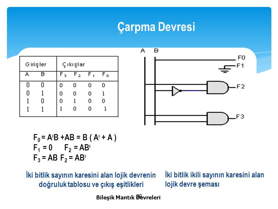 Çarpma Devresi F0 = AıB +AB = B ( Aı + A ) F1 = 0 F2 = ABı