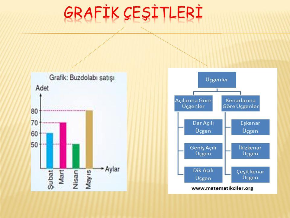 GRAFİK ÇEŞİTLERİ