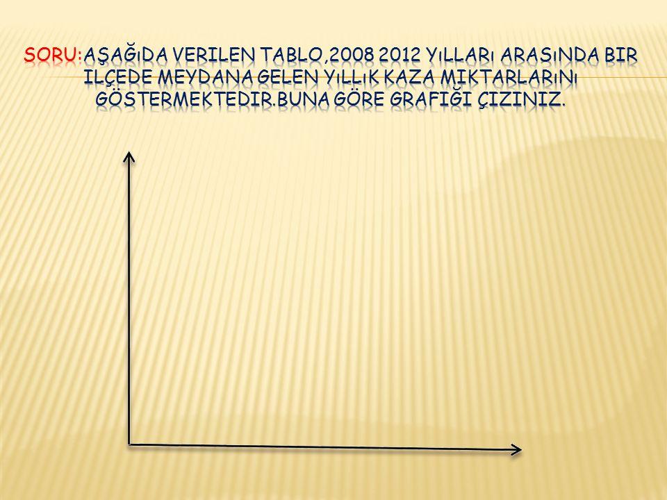 SORU:Aşağıda verilen tablo,2008 2012 yılları arasında bir ilçede meydana gelen yıllık kaza miktarlarını göstermektedir.Buna göre grafiği çiziniz.