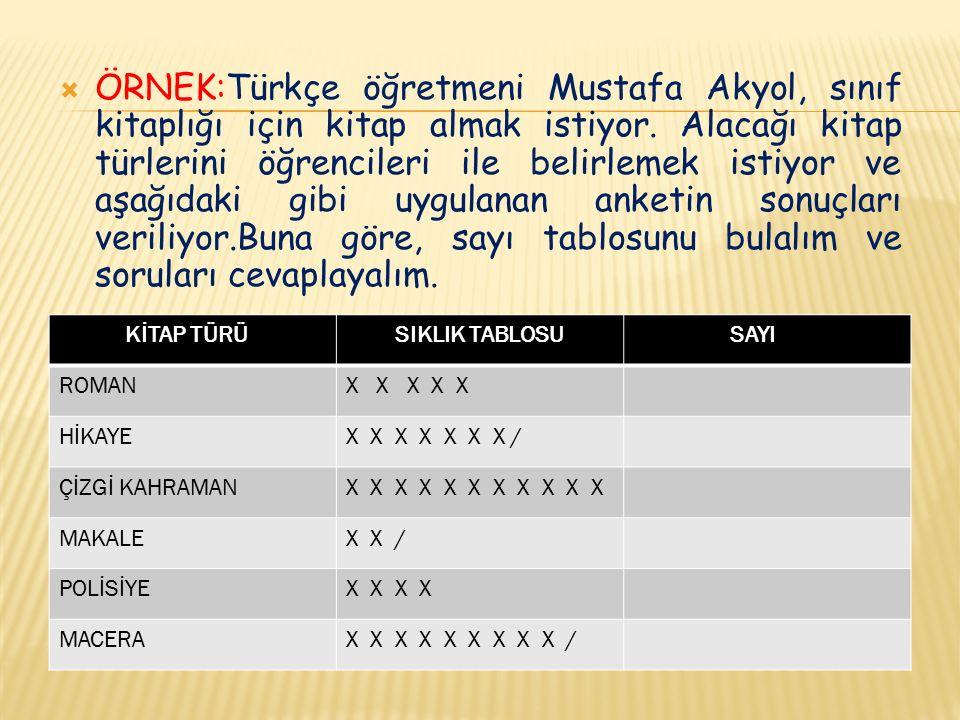 ÖRNEK:Türkçe öğretmeni Mustafa Akyol, sınıf kitaplığı için kitap almak istiyor. Alacağı kitap türlerini öğrencileri ile belirlemek istiyor ve aşağıdaki gibi uygulanan anketin sonuçları veriliyor.Buna göre, sayı tablosunu bulalım ve soruları cevaplayalım.