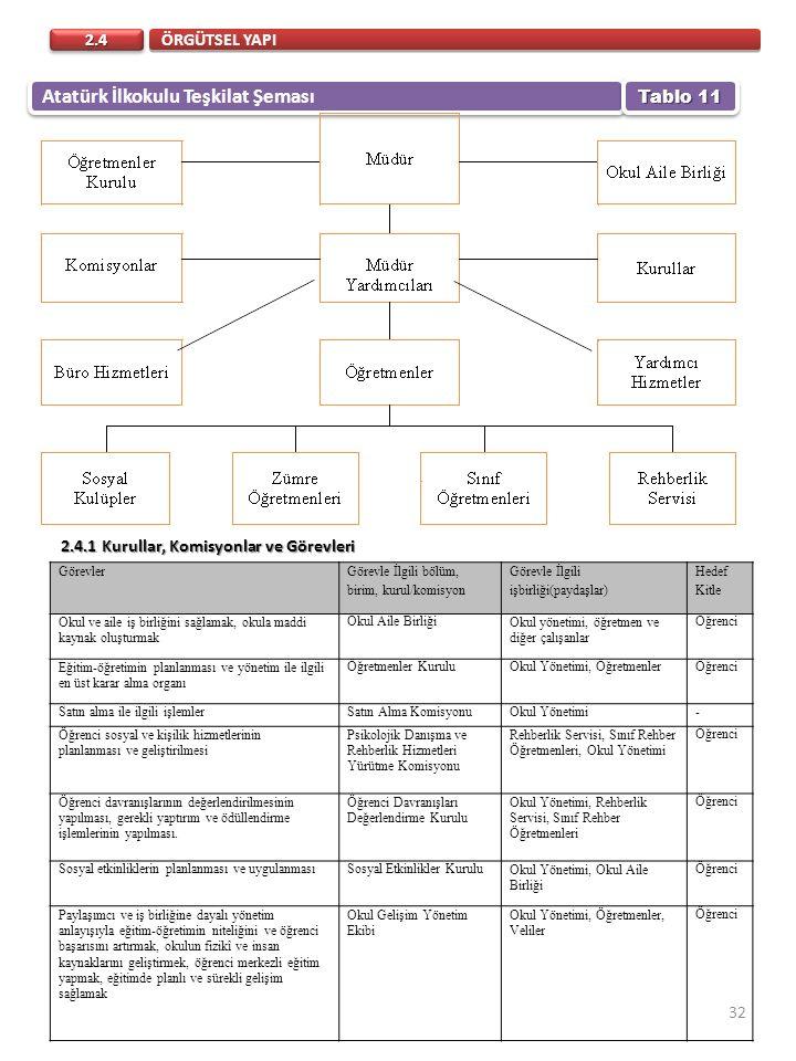 Atatürk İlkokulu Teşkilat Şeması