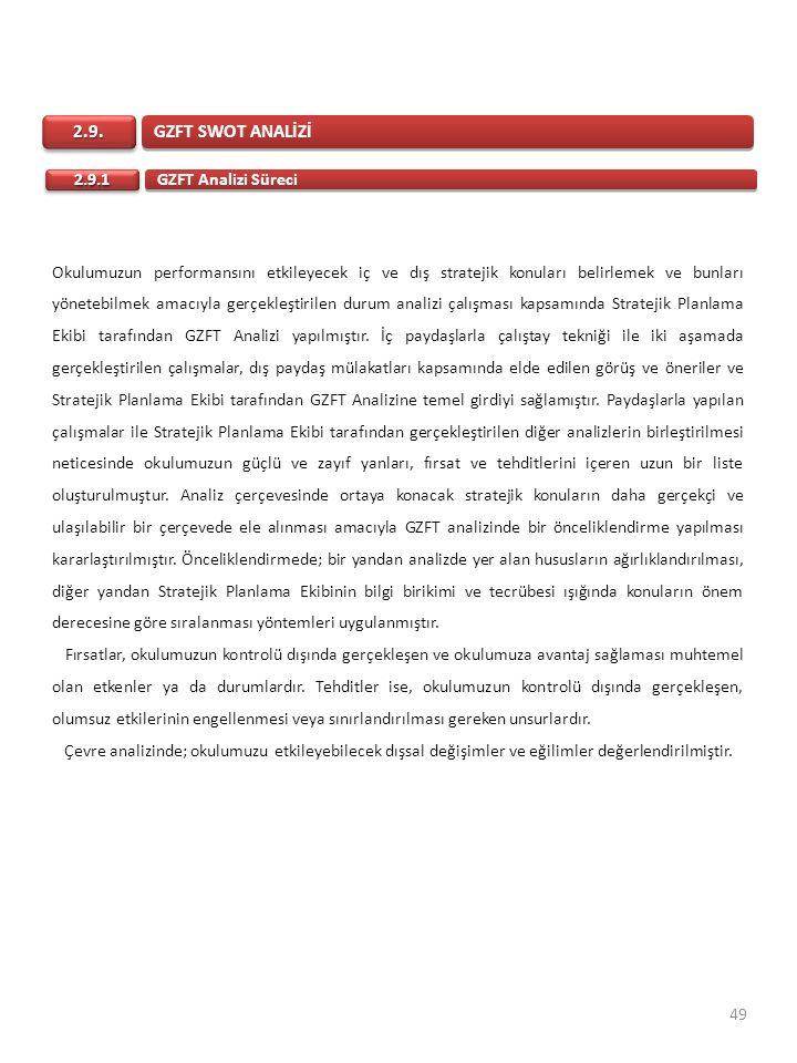 GZFT SWOT ANALİZİ 2.9. GZFT Analizi Süreci 2.9.1