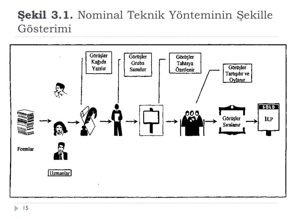 Şekil 3.1. Nominal Teknik Yönteminin Şekille Gösterimi