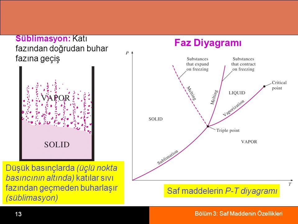 Faz Diyagramı Süblimasyon: Katı fazından doğrudan buhar fazına geçiş