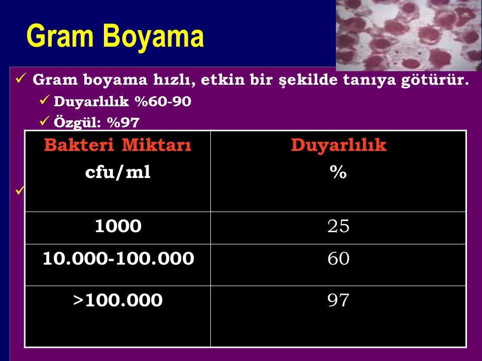 Gram Boyama Bakteri Miktarı cfu/ml Duyarlılık % 1000 25 10.000-100.000