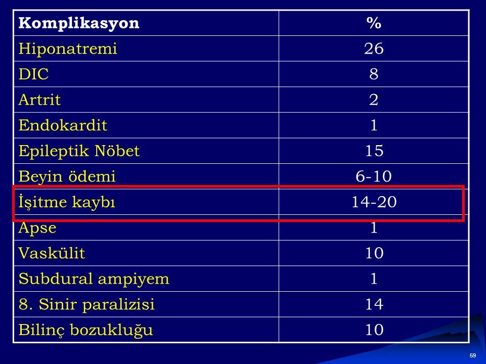 Komplikasyon % Hiponatremi. 26. DIC. 8. Artrit. 2. Endokardit. 1. Epileptik Nöbet. 15. Beyin ödemi.
