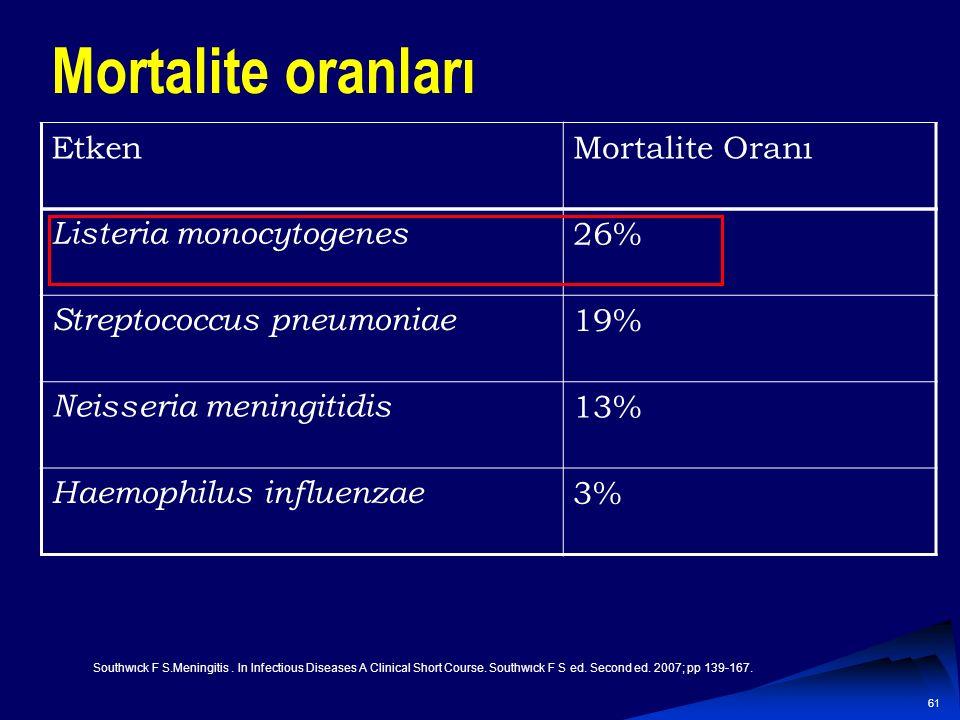 Mortalite oranları Etken Mortalite Oranı Listeria monocytogenes 26%