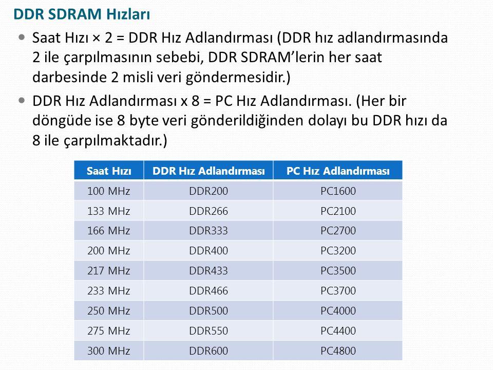 DDR SDRAM Hızları
