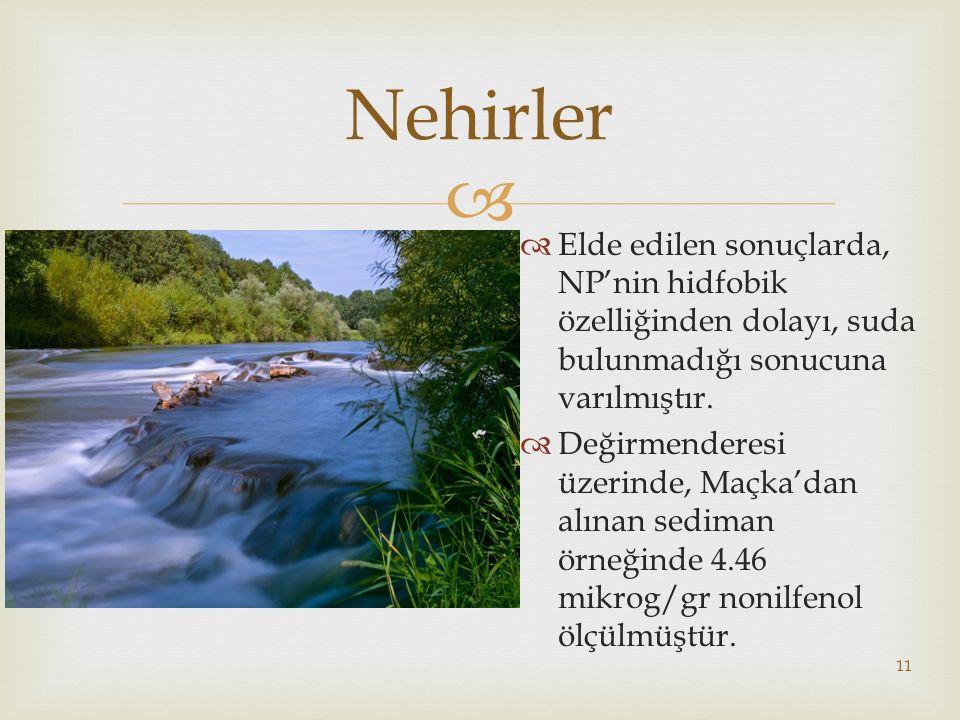 Nehirler Elde edilen sonuçlarda, NP'nin hidfobik özelliğinden dolayı, suda bulunmadığı sonucuna varılmıştır.