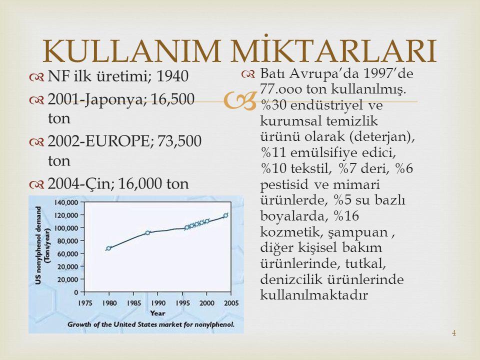 KULLANIM MİKTARLARI NF ilk üretimi; 1940 2001-Japonya; 16,500 ton