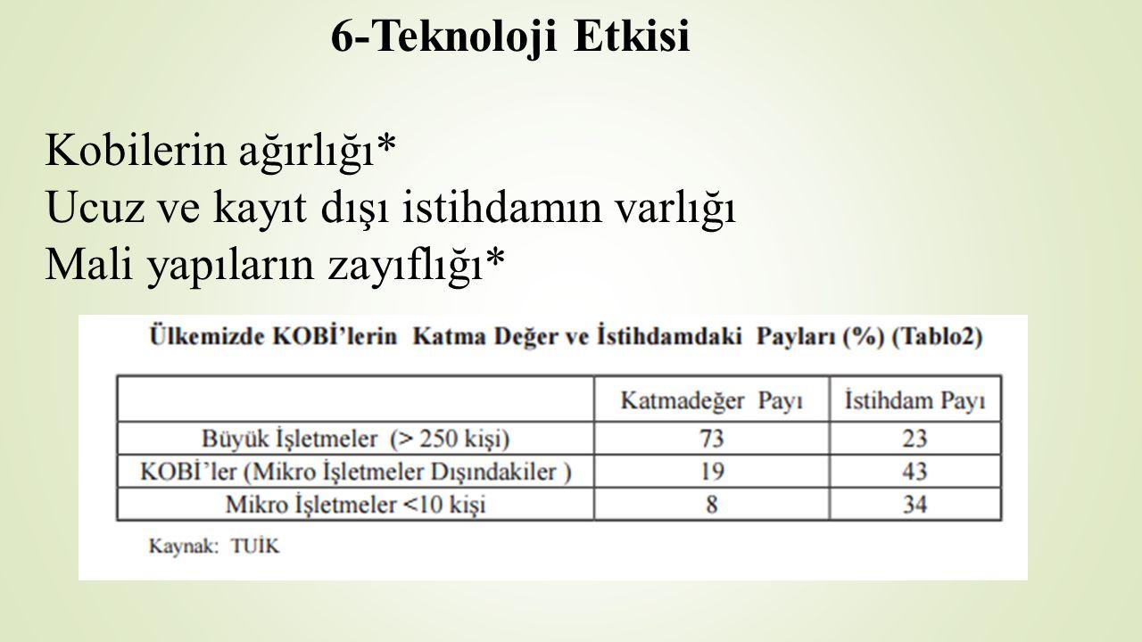 6-Teknoloji Etkisi Kobilerin ağırlığı
