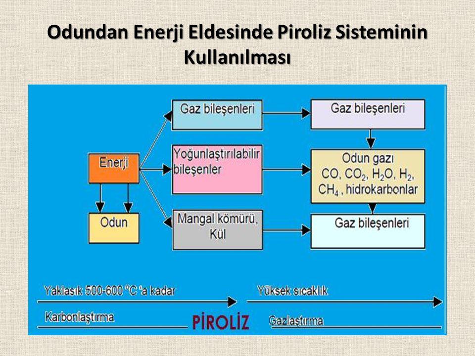 Odundan Enerji Eldesinde Piroliz Sisteminin Kullanılması