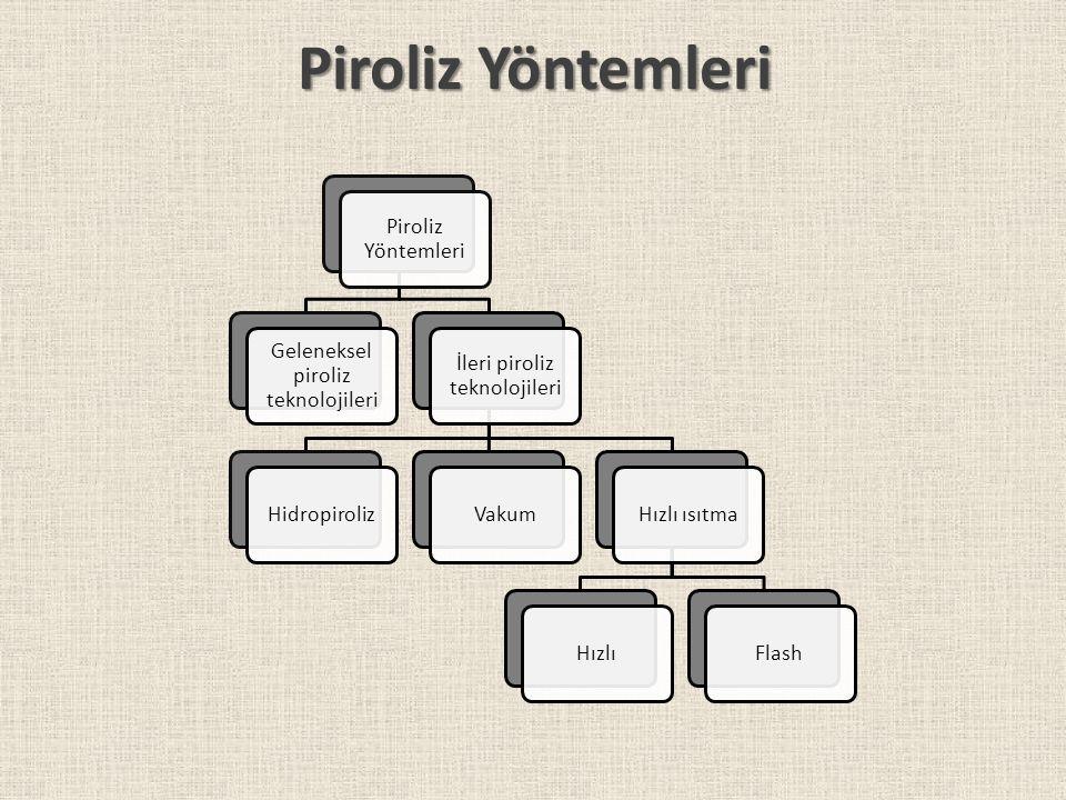Piroliz Yöntemleri Piroliz Yöntemleri Geleneksel piroliz teknolojileri
