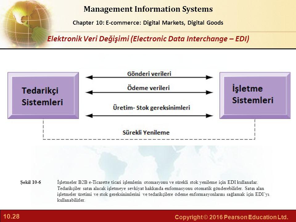 Elektronik Veri Değişimi (Electronic Data Interchange – EDI)