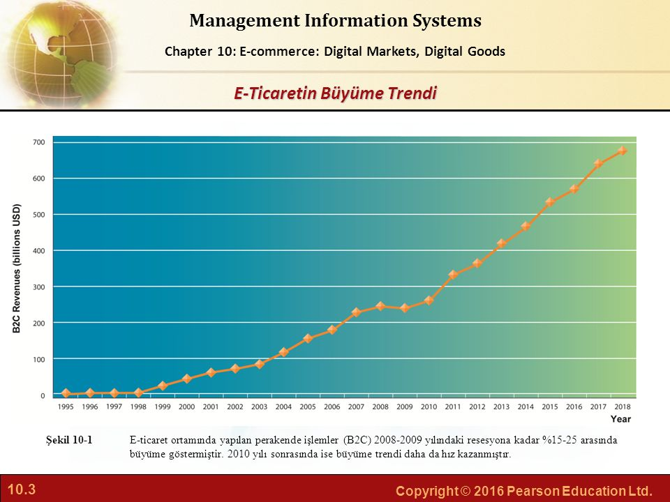 E-Ticaretin Büyüme Trendi