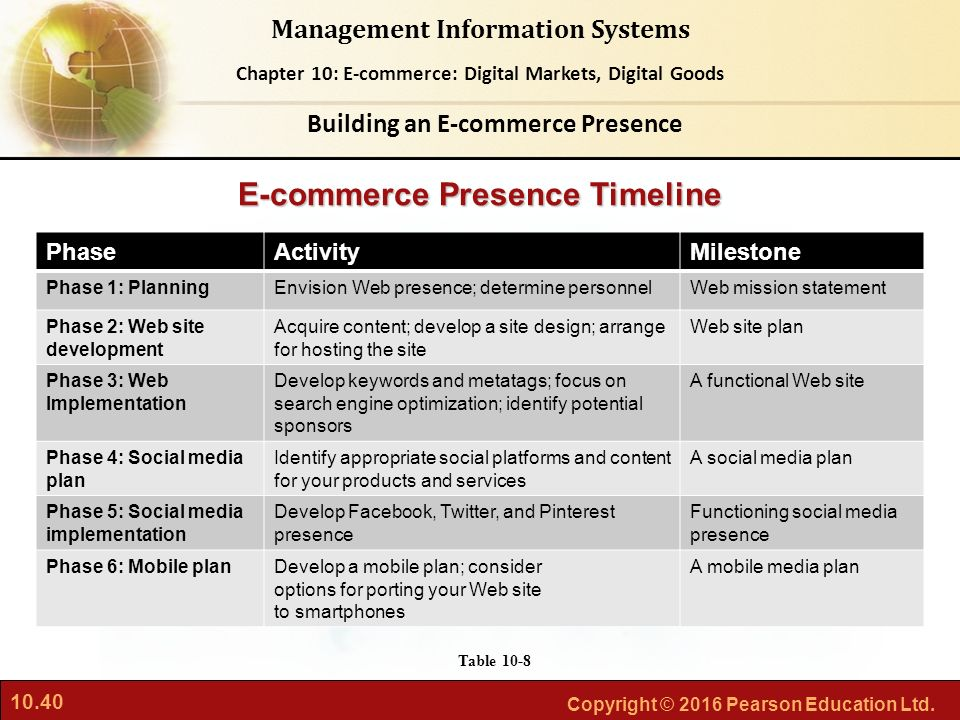 Building an E-commerce Presence E-commerce Presence Timeline