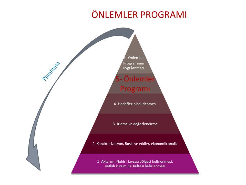 ÖNLEMLER PROGRAMI 5- Önlemler Programı Planlama